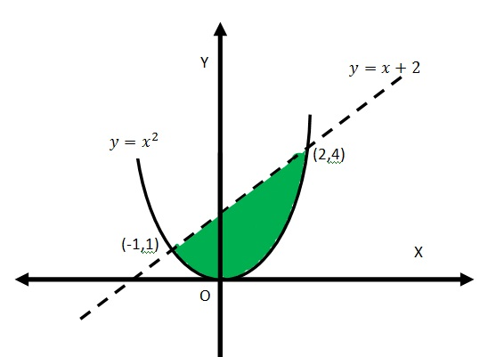 Contoh Soal Grafik Sistem Pertidaksamaan Linear Dua